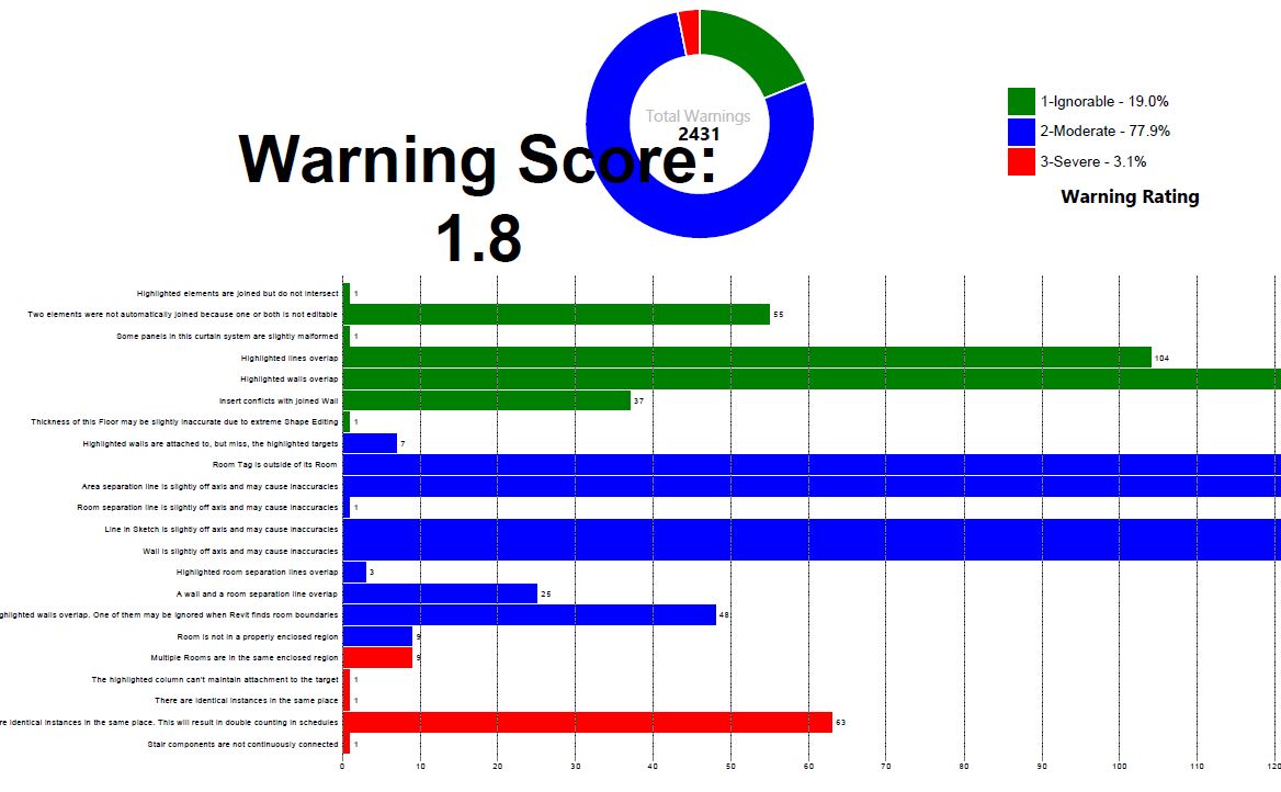digging through revit warnings to find meaning | archi-lab